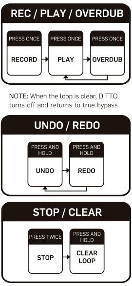 Hoe werkt loopen met de Ditto Looper?