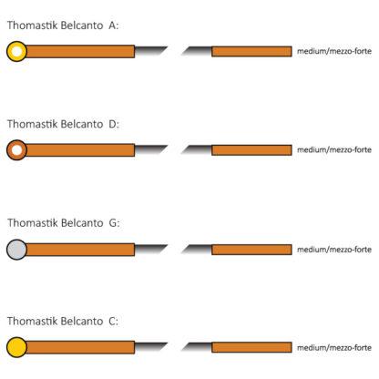 Thomastik Belcanto Cellosnaren 4/4 kleurcodering