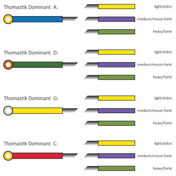 Thomastik Dominant cellosnaren 4/4 set kleurcode