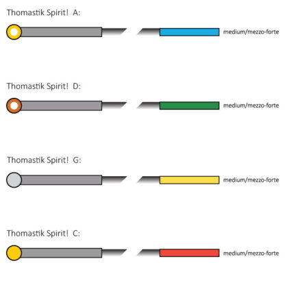 Thomastik Spirit! cello snarenset 4/4 medium kleurcode