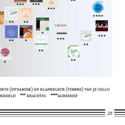 cellosnaren vergelijken eBook