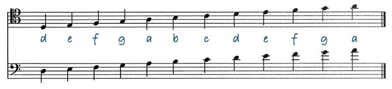 C en F sleutel naast elkaar