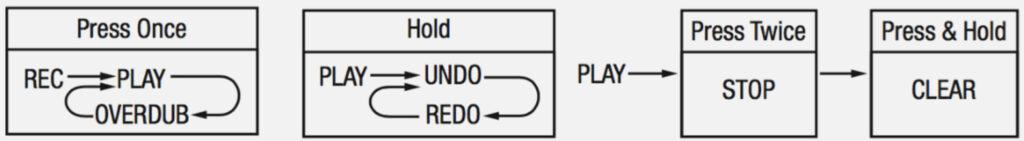 NUX floor stageman looper functie